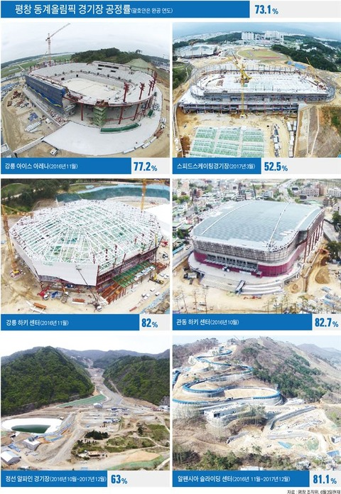 峠は越えた?平昌オリンピックの会場設備は順調に設営出来てるみたいだ。
