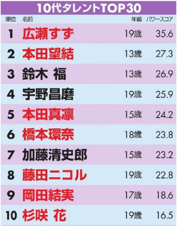 10代タレントパワー調査で宇野昌磨が4位・本田真凜が5位とフィギュア勢が躍進