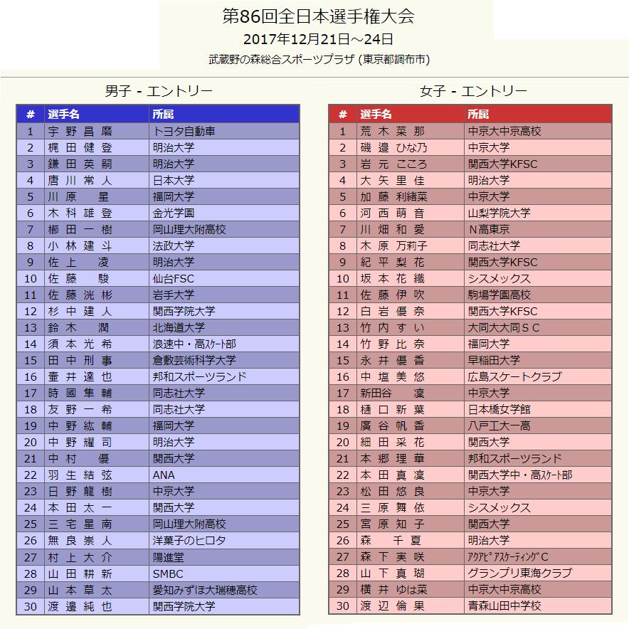 第86回全日本選手権エントリー発表。羽生結弦選手の名前も記載