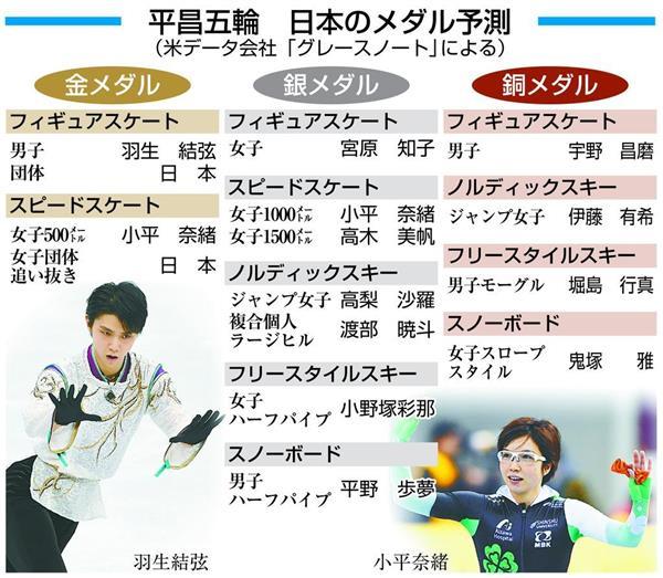 羽生・小平ら日本「金」4個と米国のデータ会社が予想
