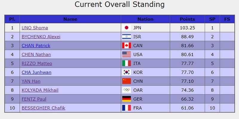 【速報】日本首位発進! エース宇野昌磨が唯一100点超、平昌五輪フィギュア団体