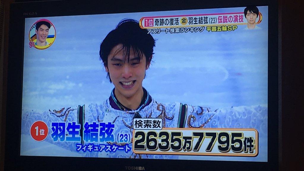 平昌五輪 アスリート検索ランキング第一位は破格の2635万超えで羽生結弦! 2位は宇野昌磨!