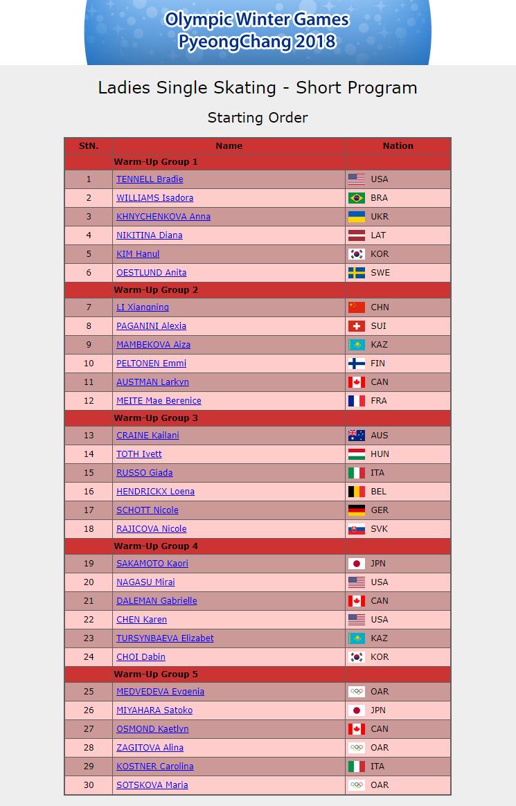 平昌五輪 女子SP 滑走順が決定 宮原はメドベージェワの次!最終組2番目 坂本19番