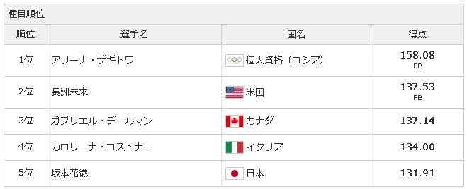 【速報】坂本花織は131.91点の5位、ザギトワが1位、長洲は3回転半成功、平昌五輪フィギュア団体・女子FS