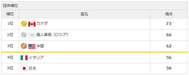 【速報】フィギュア団体は全種目が終了、日本は合計50点で団体5位、平昌五輪フィギュア・団体戦総合結果