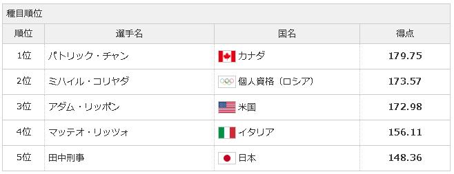 【速報】田中刑事フリー5位、団体日本は5位のまま、平昌五輪フィギュア団体・男子FS