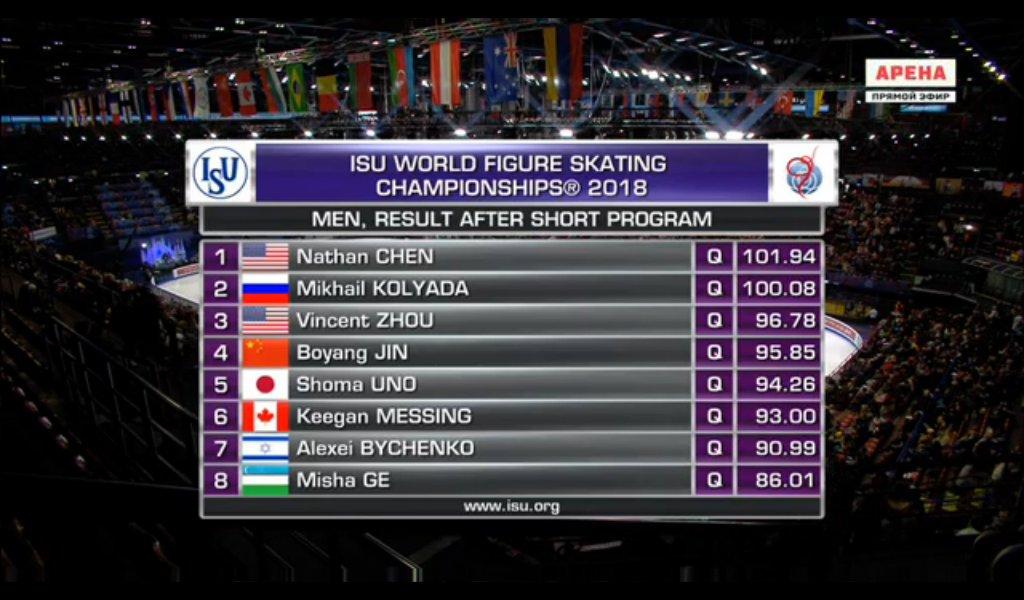世界選手権2018 男子SP最終結果 ネイサン・チェンがSP首位発進!宇野昌磨は5位スタート