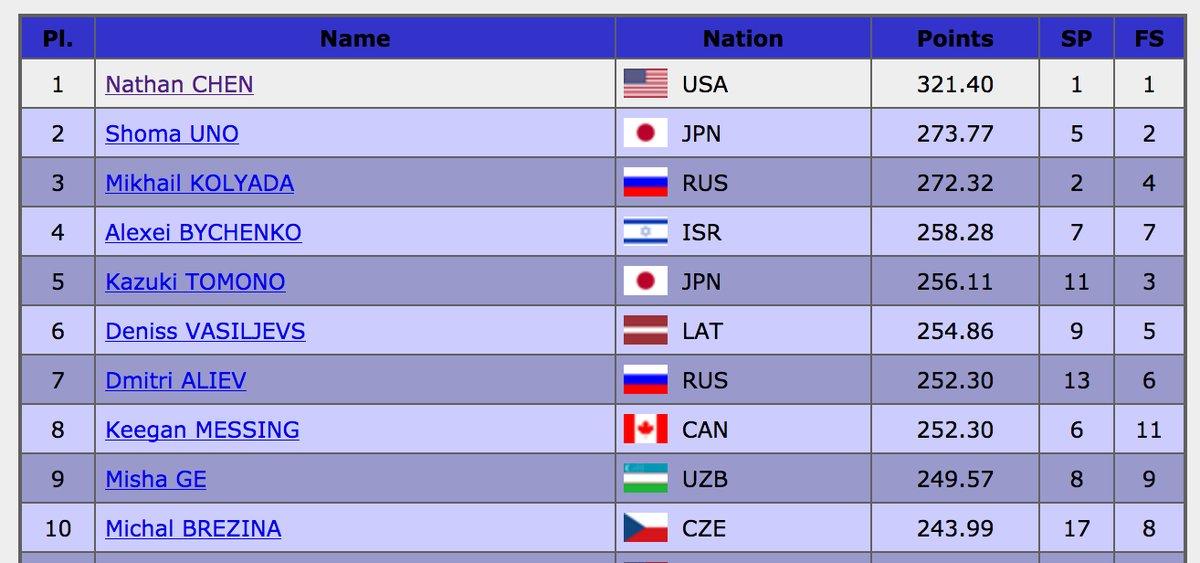 世界選手権2018 フィギュア男子 最終結果!ネイサン・チェンが金メダル!宇野昌磨が銀、友野一希が5位で男子も3枠確保!