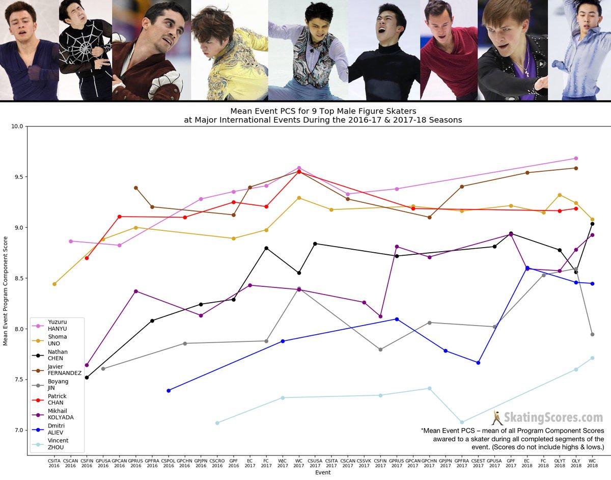 男子トップ9人の2シーズン分のpcsのグラフ!各選手のPCSはシーズン通してほぼ同じ?