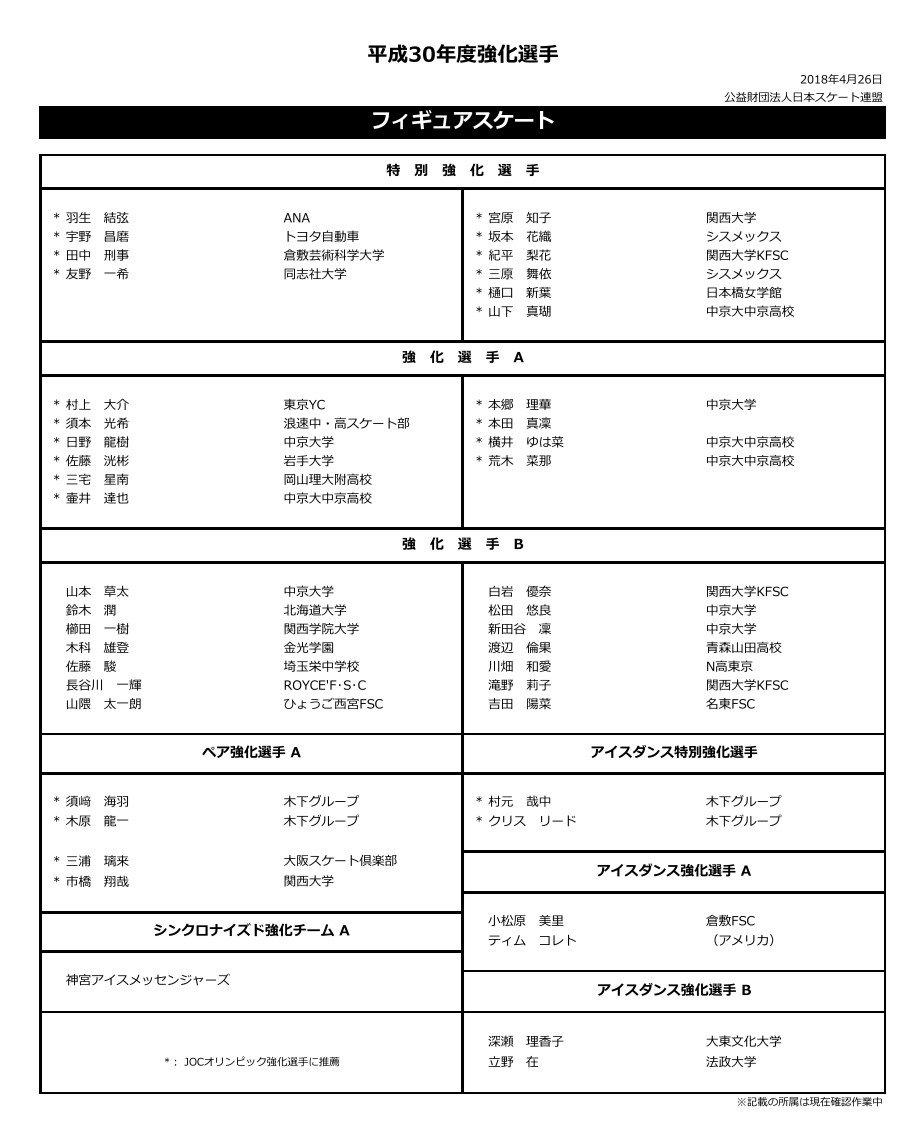 平成30年度フィギュア特別強化選⼿が発表。羽生結弦、宇野昌磨ら計10名