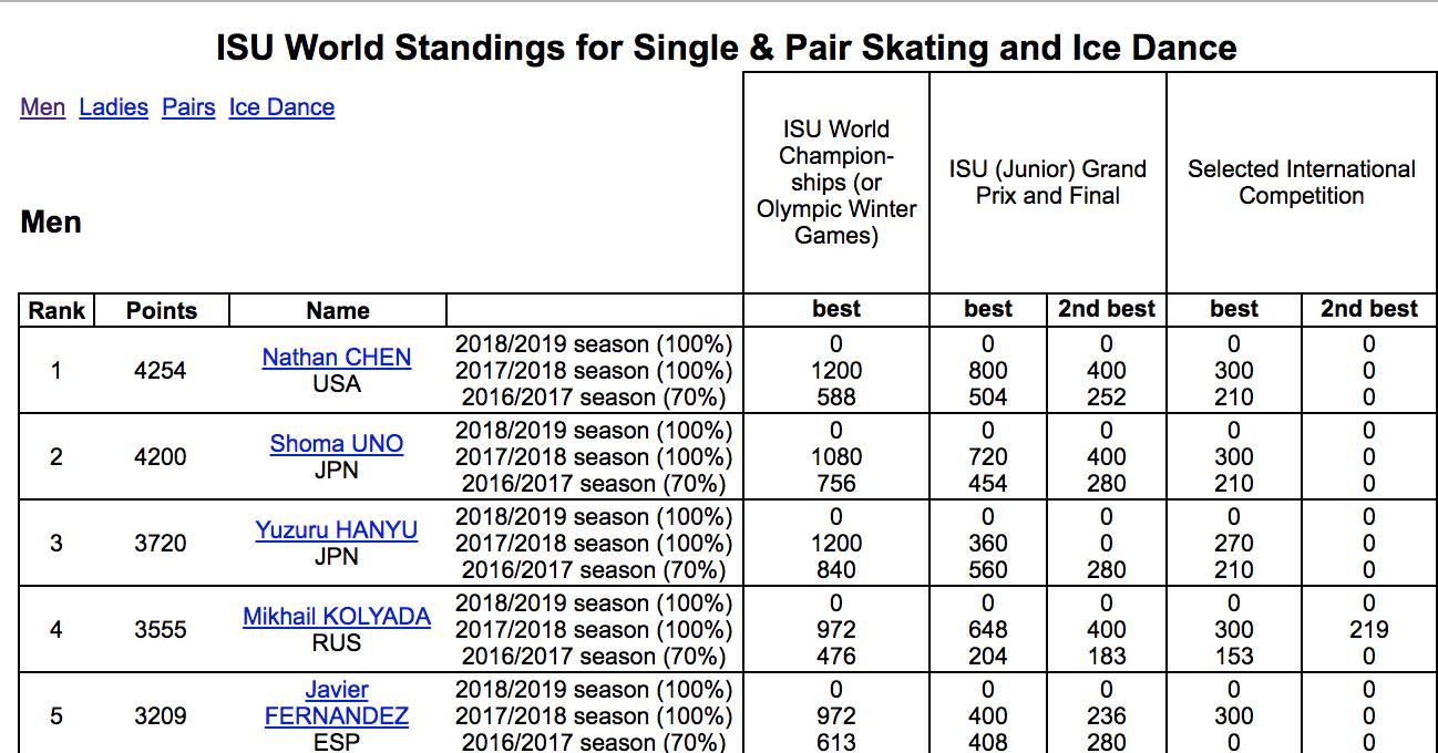 フィギュア男子 世界ランキングを発表。世界選手権優勝のネイサン・チェンが1位に。