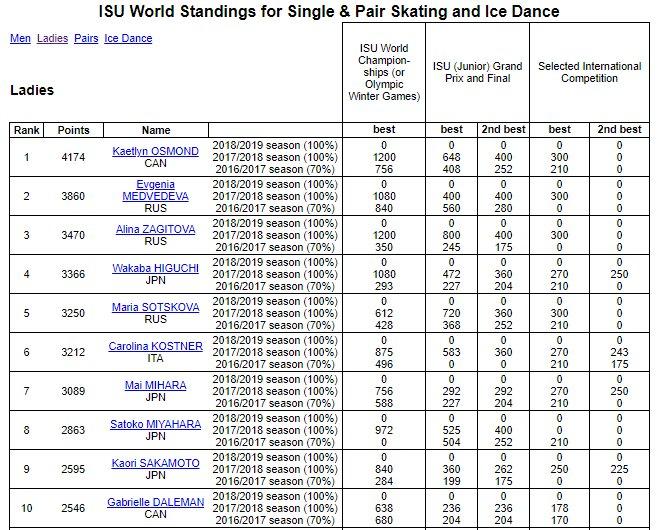フィギュア女子 世界ランキングを発表。日本人TOPは樋口新葉。 TOP10に日本人が4人も!