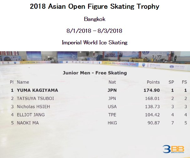 アジアンオープントロフィー ジュニア男子は鍵山優真選手が優勝!日本のワンツーフィニッシュ!