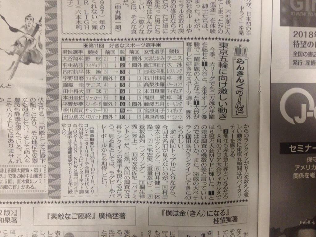 「第11回 好きなスポーツ選手」に羽生結弦、宇野昌磨、本田真凜、宮原知子がランクイン