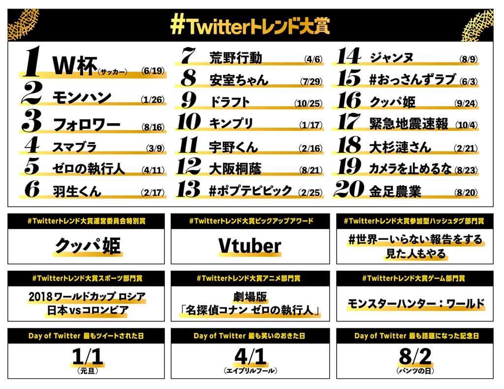 2018年Twitterトレンドランキング 6位に「羽生くん」11位に「宇野くん」がランクイン!