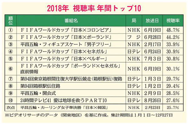 2018年 視聴率年間TOP10が発表! 3位に平昌男子フリーがランクイン!
