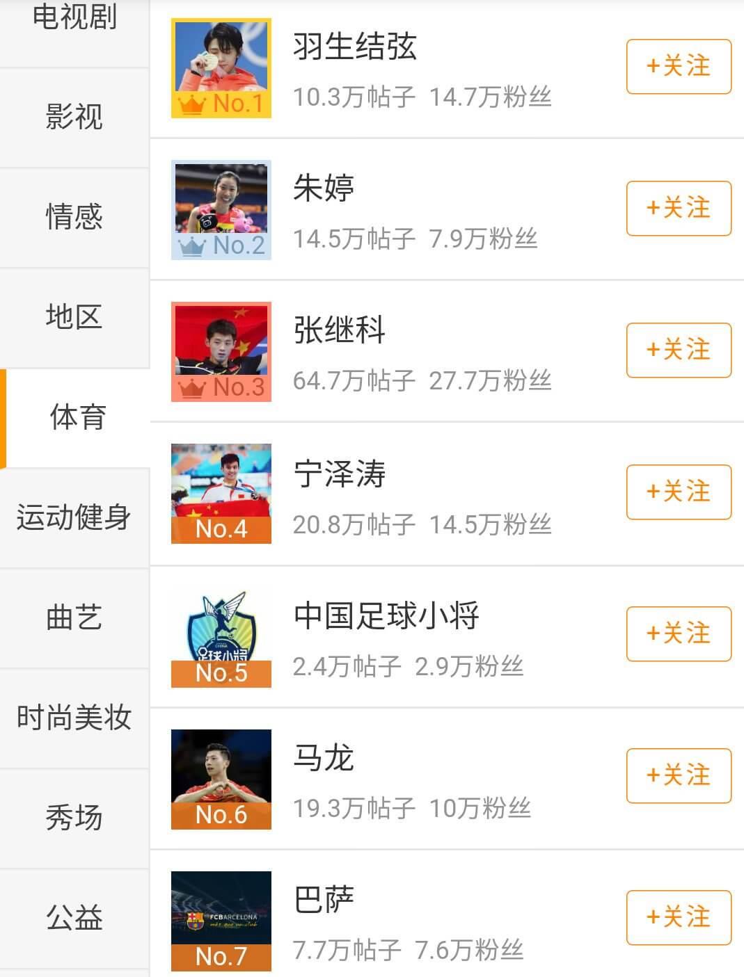 weiboのアスリートランキング現在一位が羽生結弦!自国の選手差し置いての1位は凄すぎるw
