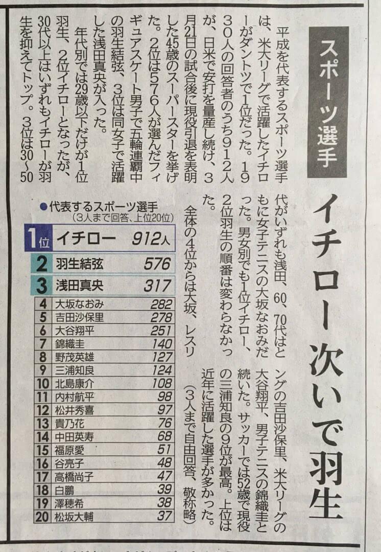 平成を代表するスポーツ選手2位に羽生結弦、3位に浅田真央がランクイン!
