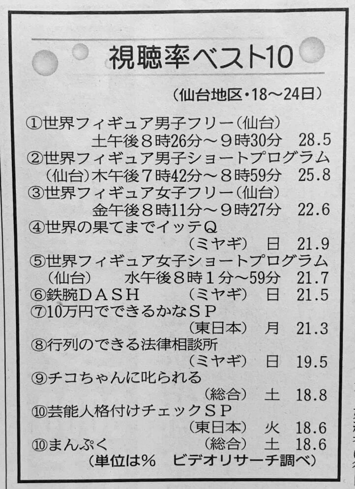 仙台の今週の視聴率ベスト10 5位までが全て世界選手権!流石仙台!!