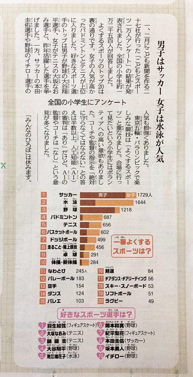 中日新聞 こどもとスポーツ1万人アンケート  好きなスポーツ選手の1位に羽生結弦 7位に紀平梨花!