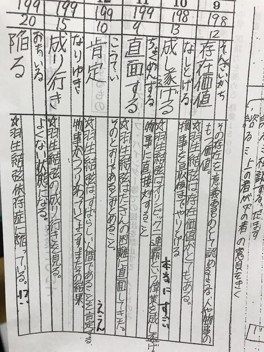 羽生結弦が好きな先輩の国語の宿題の回答がこちらwwww