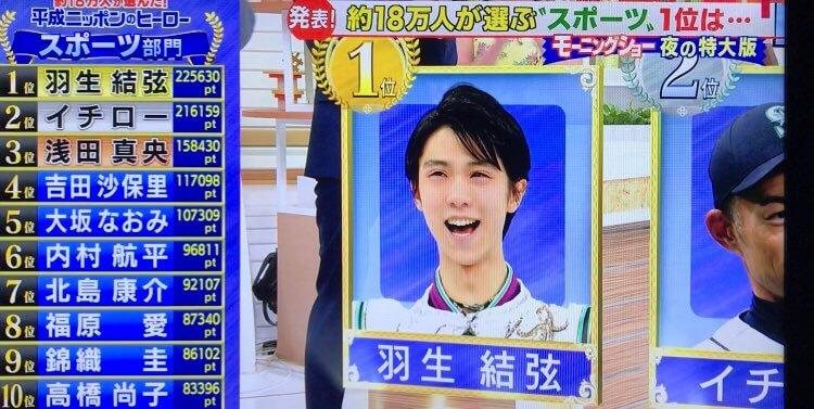 「平成ニッポンのヒーロー スポーツ部門」で羽生結弦が1位、浅田真央が3位!!