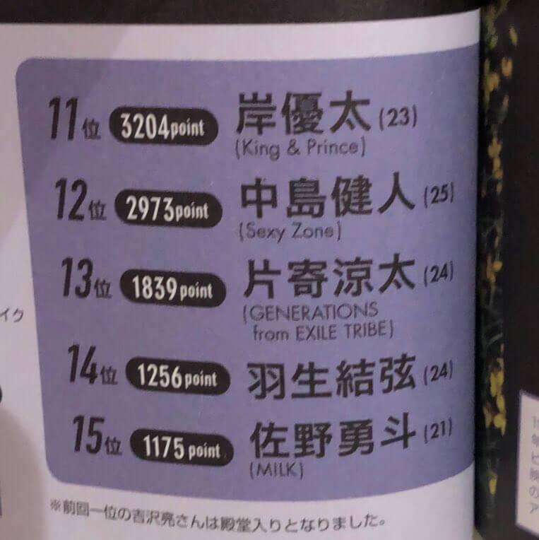 ViVi国宝級イケメンランキング14位に羽生結弦がランクイン!