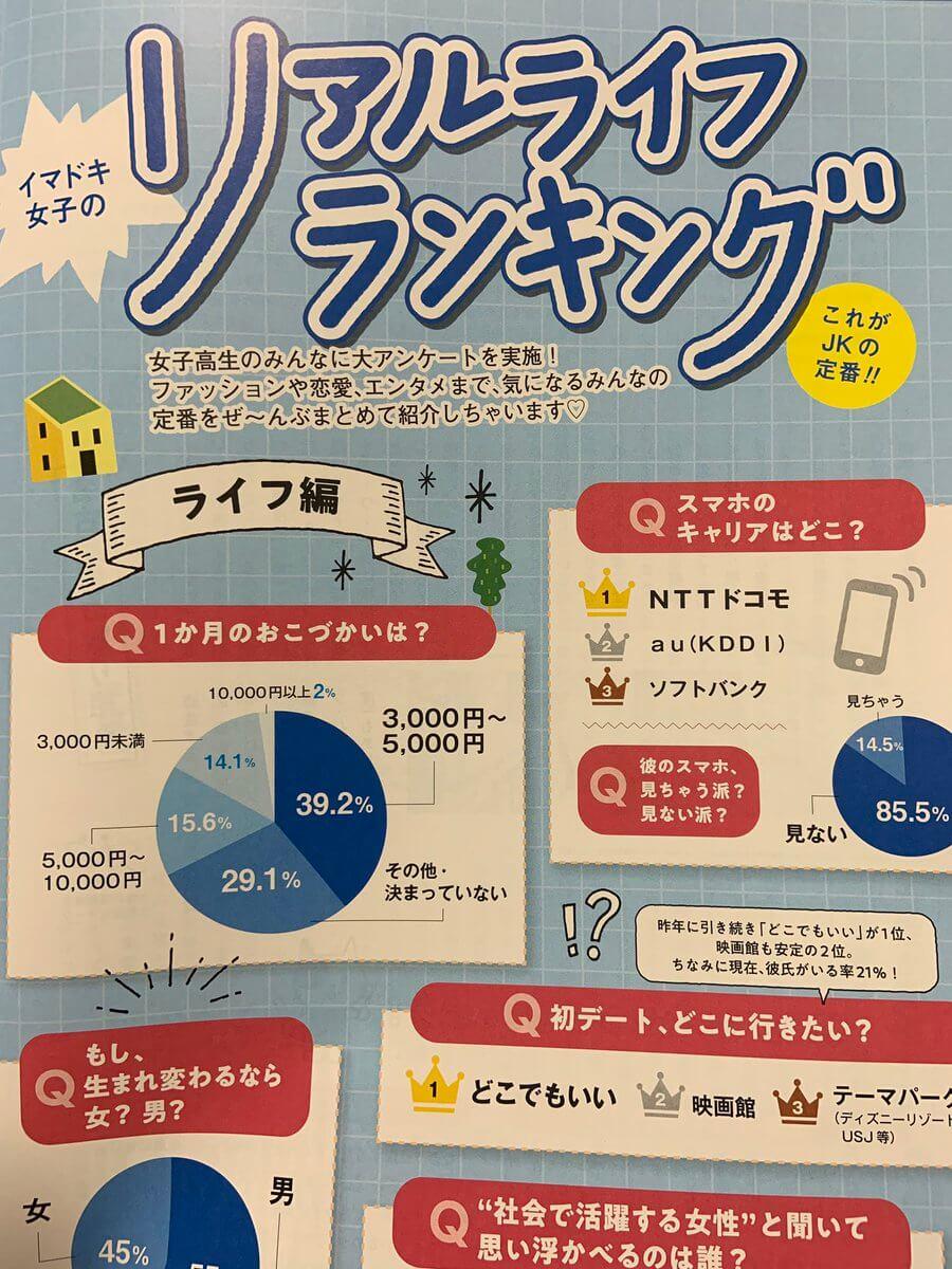 女子高生の「好きなスポーツ選手ランキング」1位に羽生結弦!4連覇!!