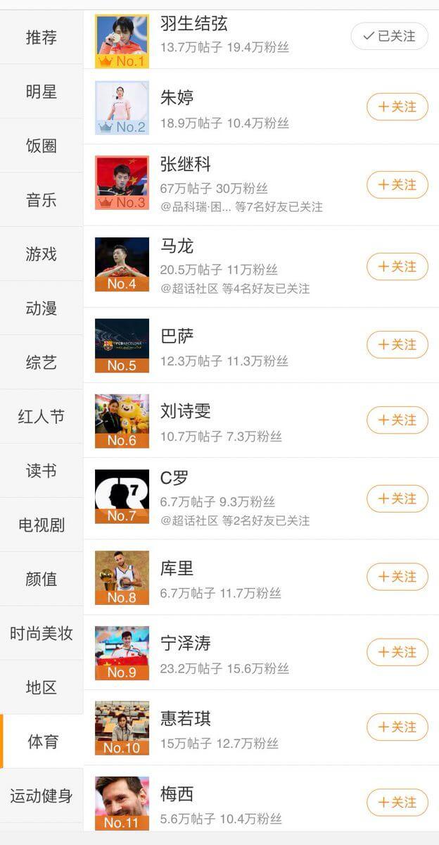 Weiboのスポーツ選手人気ランキング、羽生結弦が今日は1位!!