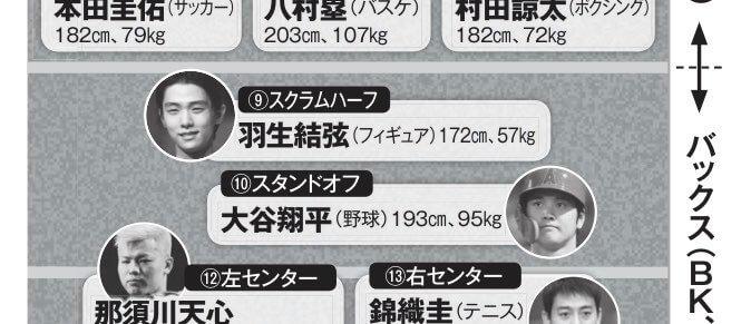 ラグビー元日本代表の大八木さんが羽生結弦を夢の「ラグビー代表」のスクラムハーフに選んでる!w