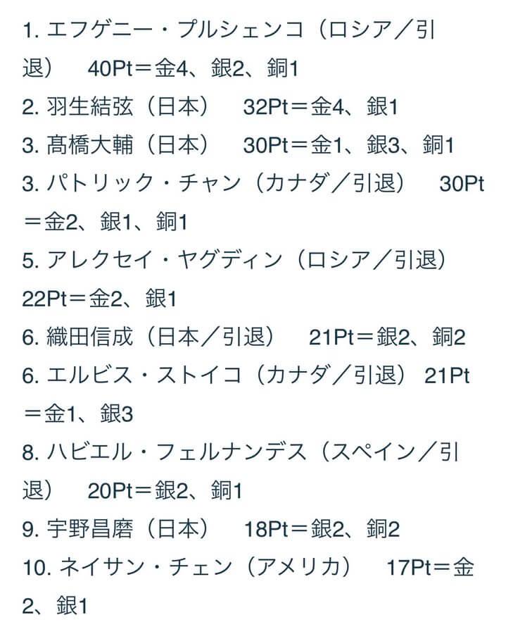 REAL SPORTS が記事を更新! グランプリファイナル 歴代国別ランキング 1位はロシア、2位は日本ではなく……