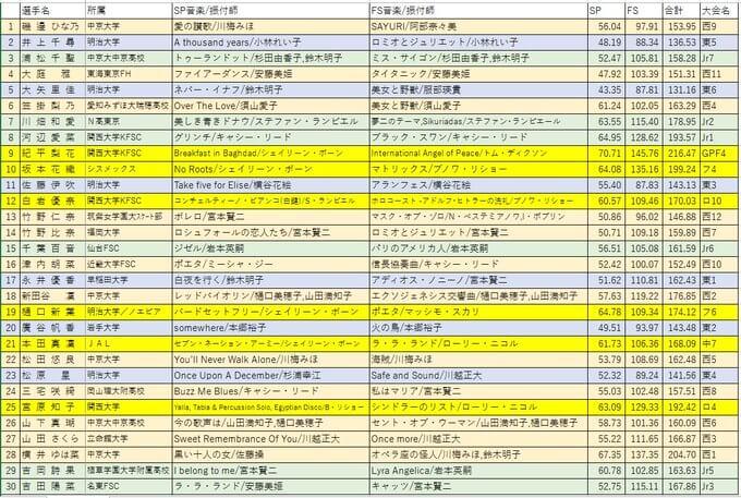 12/18 開幕の 全日本フィギアスケート選手権 出場選手のプログラムのまとめ!