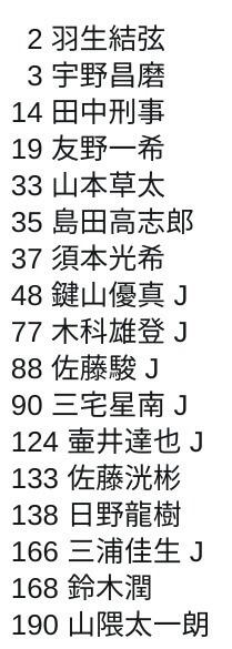 12/10時点 フィギアスケート 男子シングル 日本人選手のワールドスタンディングは!?