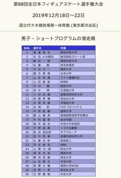 全日本フィギアスケート選手権2019 男子SP 主な選手 の滑走時間は!?
