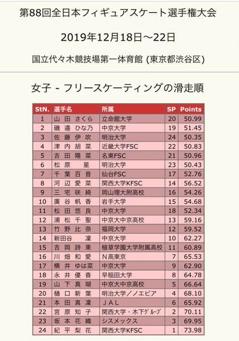 全日本フィギアスケート選手権2019 女子FS 全出場選手 の滑走時間は!?