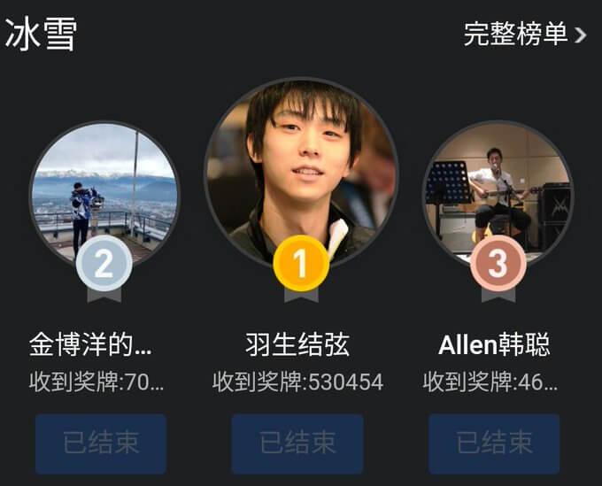 weiboのアスリートランキング 羽生結弦 冬季スポーツ部門で1位、 他競技(テニス、卓球、バトミントン、体操、バレーボール等)を合わせての総合順位でも 卓球 張継科さん、バレーボール 朱婷さん に次ぐ 3位!  外国人でウィンタースポーツでこの順位って、本当に凄過ぎる…!!
