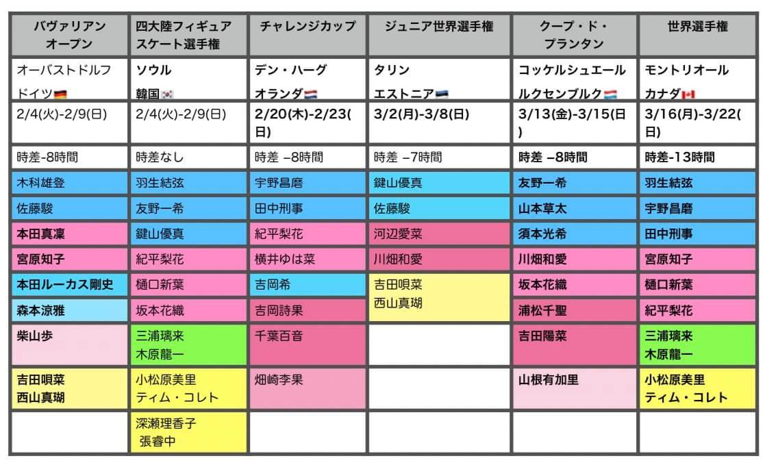 四大陸フィギアスケート選手権〜世界選手権 日程&エントリー まとめ!
