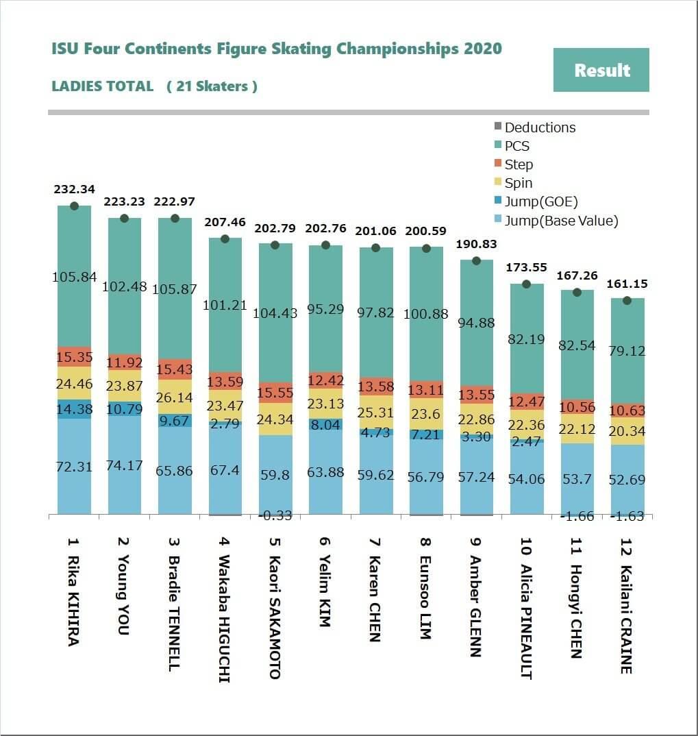 四大陸フィギアスケート選手権2020 女子シングル、主な選手 採点データの分析結果 まとめ!