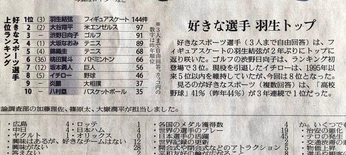好きなスポーツ選手ランキング、羽生結弦が2年振りにトップに返り咲いた!  …読売新聞 朝刊 より …