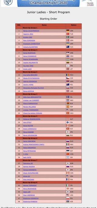 世界ジュニア2020 女子SP 主な選手 の滑走時間は!?