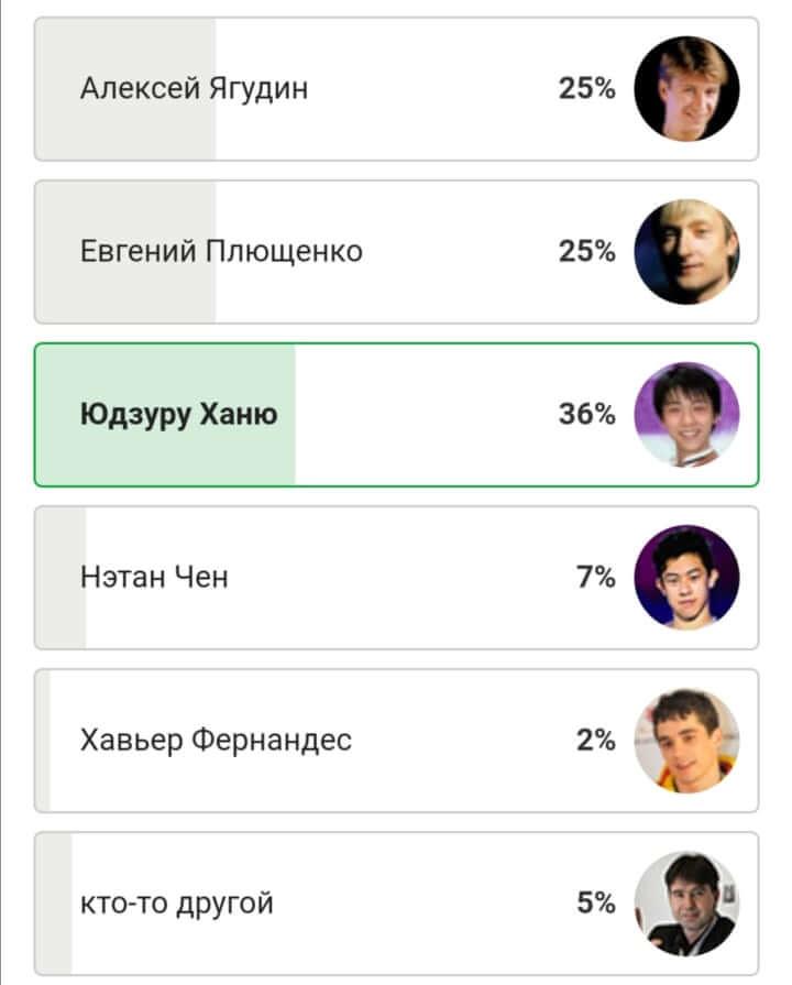 ロシアで史上最高のスケーターを選ぶweb投票、ポチするだけで投票できる!  …羽生結弦 ポチしてきたぞ…