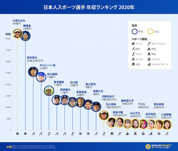 日本人スポーツ選手、年収ランキング!  …紀平梨花がランクイン…