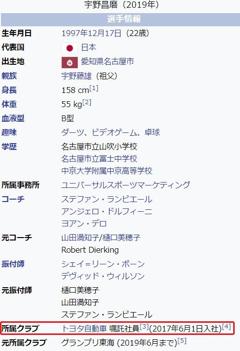 宇野昌磨、所属クラブの記載に変化が!  …2020年4月と2020年11月現在…