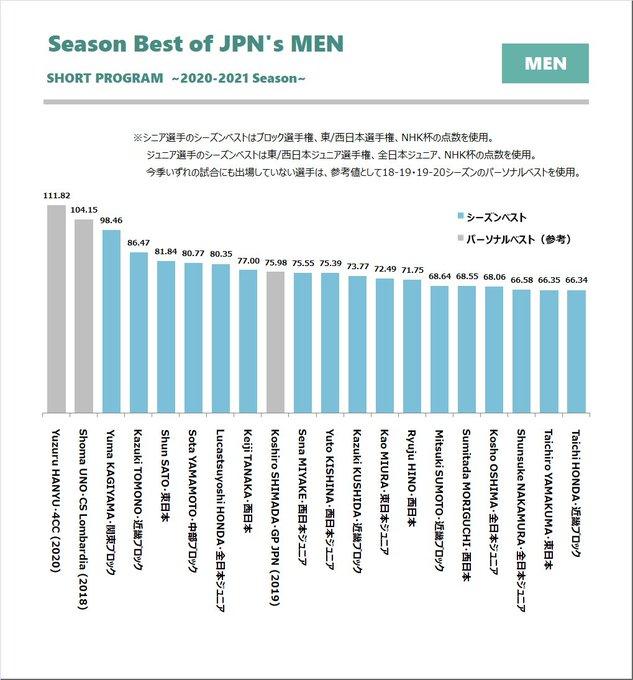 【全日本選手権】男子エントリー選手の今シーズンのショートとフリーの点数!