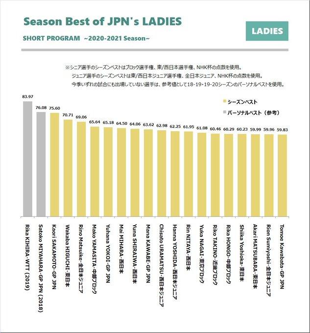 【全日本選手権】女子エントリー選手の今シーズンのショートとフリーの点数!