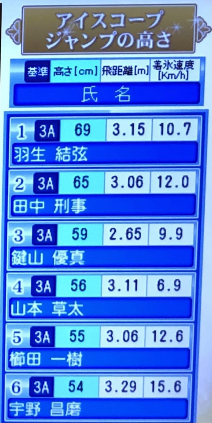 FSラストの3Aの高さこそ数値出してほしい!  …「FSラスト3Aでこの高さってバケモンじゃないか」…