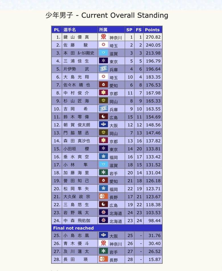 国民体育大会冬季大会、少年男子結果!  …1位:鍵山優真 270.82点、2位:佐藤駿 240.05点、3位:本田ルーカス剛史 213.98点…