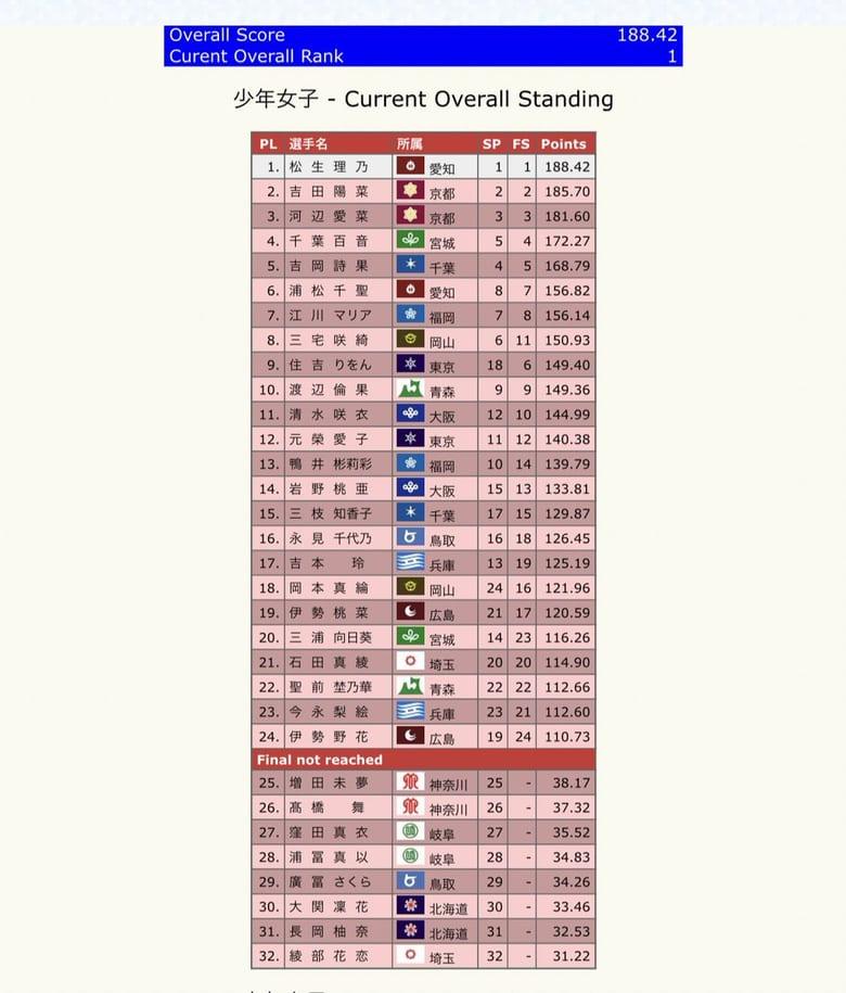 国民体育大会冬季大会、少年女子結果!  …1位:松生理乃 188.42点、2位:吉田陽菜 185.70点、3位:河辺愛菜 181.60点…