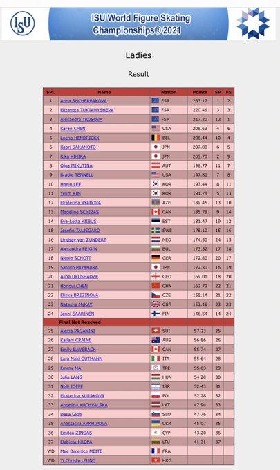 【速報】世界フィギュア2021 女子FS、金メダル:シェルバコワ 233.17点  銀メダル:トゥクタミシェワ 220.46点  銅メダル:トゥルソワ 217.20点
