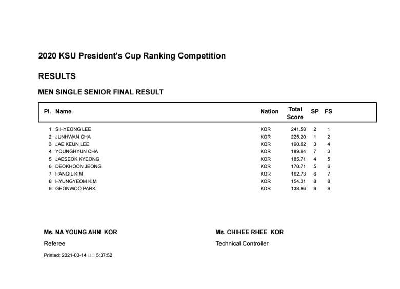 韓国ランキング大会結果、男子 1位 イ・シヒョン 241. 58点、女子 1位 キム・イェリム 209.23点